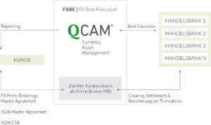 FX Best Execution QCAM Currency Asset Management and Zuercher Kantonalbank Grafik